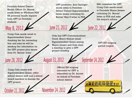 ferndale school gpt timeline
