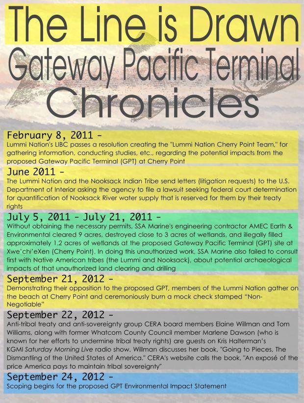Sovereign Timeline 1