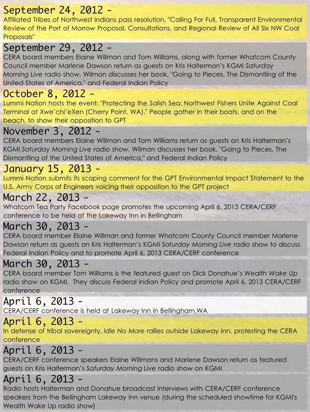 Sovereign timeline 2