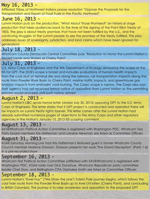 Sovereign Timeline 3