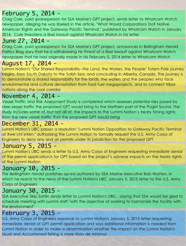 Sovereign timeline 4